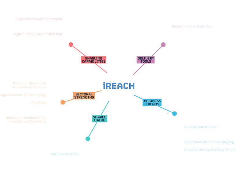 iREACH Project Diagram